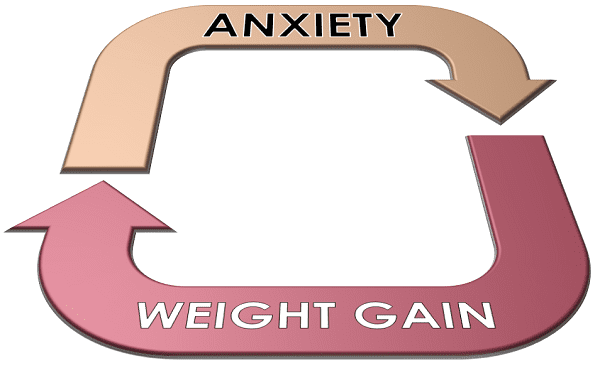 Breaking the Anxiety-Weight Gain Cycle